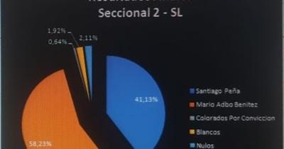 Seccional 2: Marito ganó por 58.23%
