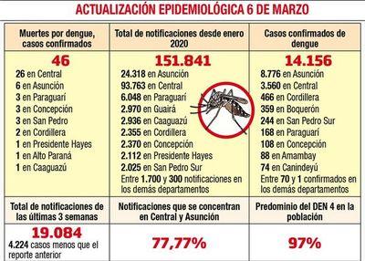 El dengue ya mató a 46 personas y aún es un peligro para la gente