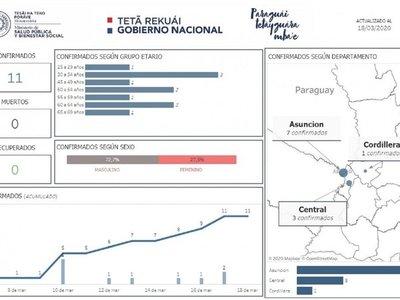 """Árbol """"genealógico"""" del COVID-19 en Paraguay"""