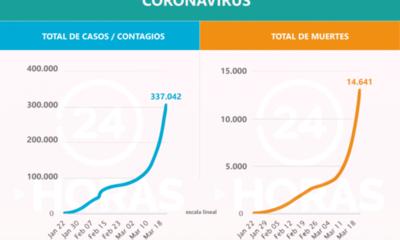 Alarmante avance del #coronavirus a nivel mundial, 4,3% de los infectados fallecieron