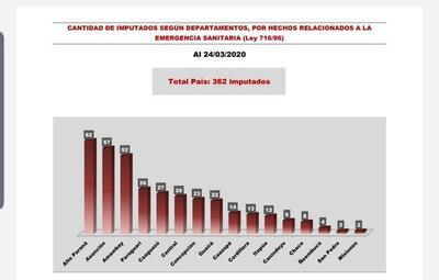 Registran 362 imputaciones por resistencia y violación a cuarentena sanitaria