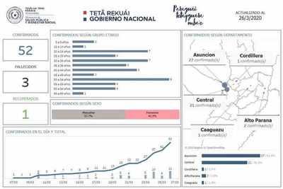 Segundo caso confirmado de Covid-19 en Alto Paraná