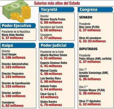 Plantean un tope de G. 15 millones a salarios de legisladores y consejeros
