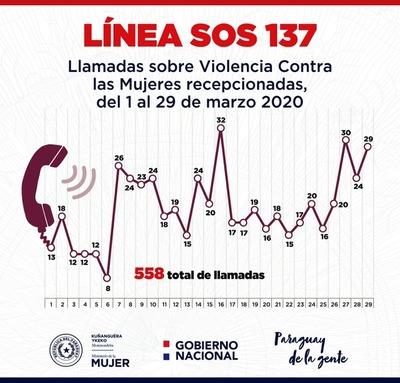 Ministerio de la Mujer recibió 558 llamadas relacionadas a violencia doméstica durante marzo