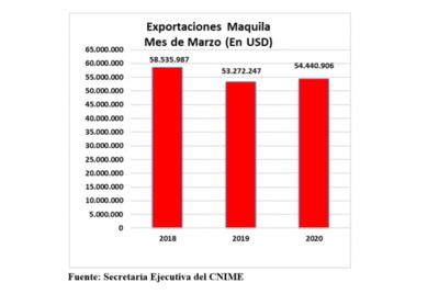 Exportaciones de maquila con crecimiento del 2% al cierre de marzo