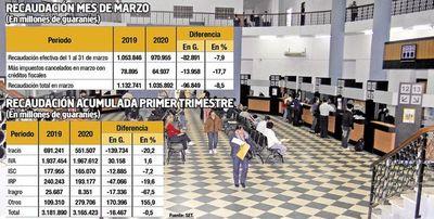Cuarentena por covid-19 impacta en ingresos de   Tributación y Aduanas