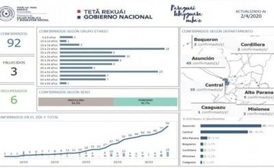 Los 15 de casos confirmados ayer son de Asunción y Central