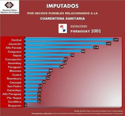 Gente de Central, Asunción y Alto Paraná encabezan lista de 1.001 imputados por violar cuarentena