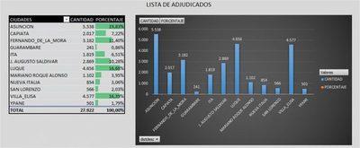 Ñangareko. Porcentaje de beneficiarios por ciudades