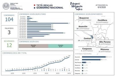 Aumentan casos de Covid-19 en Asunción y Central. La mayor cantidad de enfermos corresponde a jóvenes