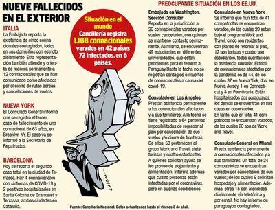 Nueve muertos,  72  infectados y 1.200  paraguayos varados   en el  extranjero