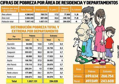 El 33% de la población rural subsiste con menos de G. 500.000 en el mes