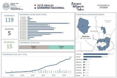Asunción reporta la mayor cantidad de casos confirmados de COVID