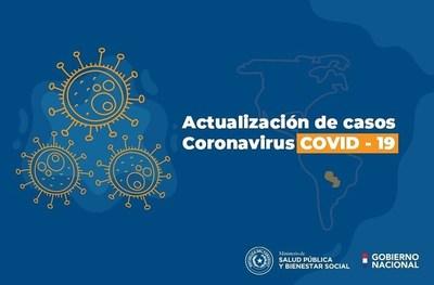 Coronavirus: Suman 124 casos positivos y cifra de recuperados sube a 18