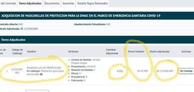 Los robos por el Coronavirus: Dinac compra tapabocas a 30.000 guaraníes cada uno