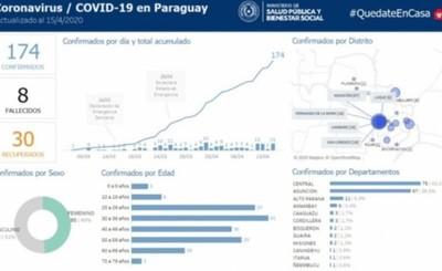 Ciudad del Este y Hernandarias concentran casos de Covid-19