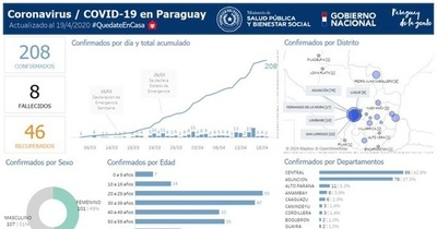 Coronavirus en San Lorenzo: reporte da sensación de tranquilidad