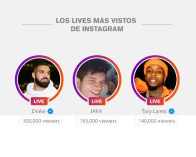 """Paraguayo consigue rubro para olla popular y se convierte en el segundo """"live"""" con mayor cantidad de espectadores en Instagram"""