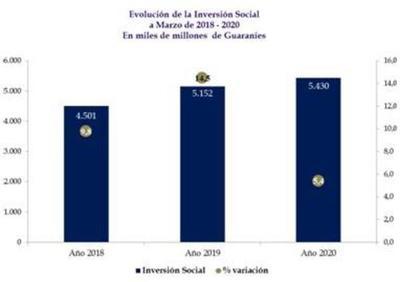 La inversión social alcanzó US$ 837 millones en el primer trimestre del año