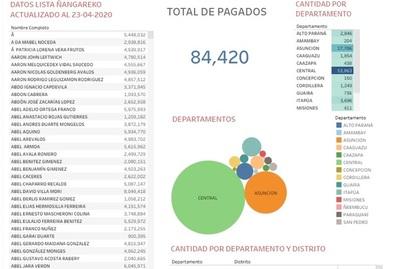 Datos de Programa Ñangareko, por departamento y ciudad