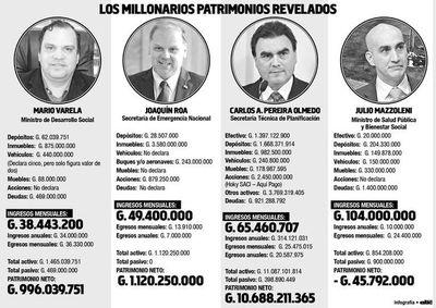 Altos funcionarios  declaran hasta más de G. 1.000 millones en efectivo