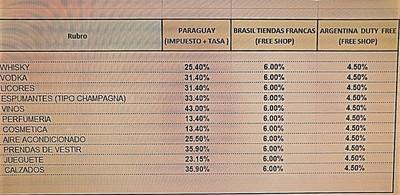"""Comercio de CDE PIERDE COMPETIVIDAD ante precios en los """"Free Shops"""" y """"Duty Free"""" de Brasil y Argentina"""