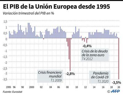 Se espera una caída récord del PIB en la Unión Europea por el covid-19