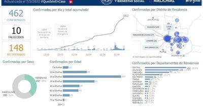 Coronavirus en San Lorenzo: reportan nuevo caso