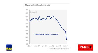 Itaú Unibanco: economía de Paraguay se recuperará en segundo semestre de 2020