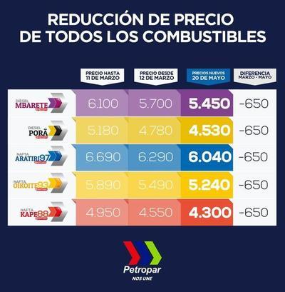 Petropar reduce el precio de sus combustibles en G. 250