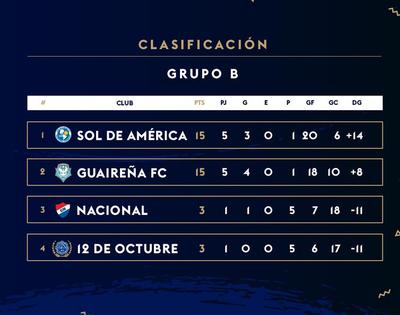 Sol de América se queda con el Grupo B