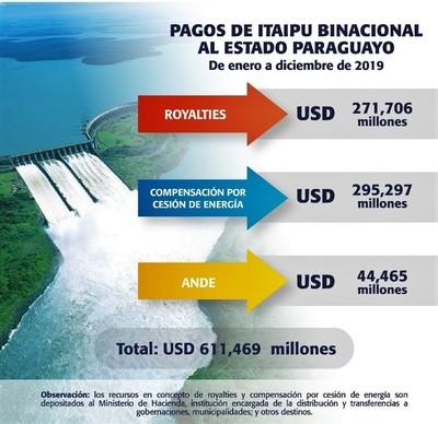 Menos PLATA por FONACIDE debido a baja producción de Itaipú