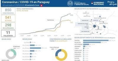 Coronavirus en San Lorenzo: nuevo caso
