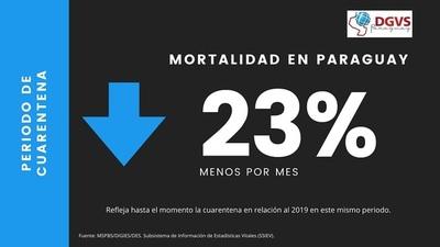 PERIODO DE CUARENTENA CON 23% MENOS DE MUERTES AL MES QUE EL AÑO ANTERIOR