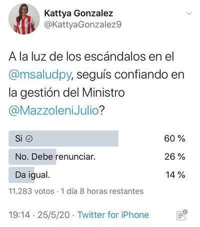 La gente sigue confiando en Mazzoleni, según una encuesta de la propia Kattya González