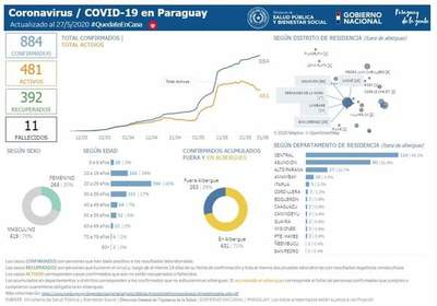 Alto Paraná suma cuatro nuevos casos de Covid-19