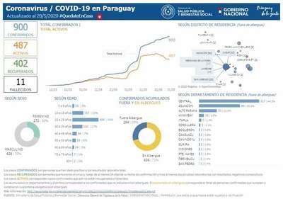 Covid-19: Hernandarias y Minga Guazú suman casos sin nexo