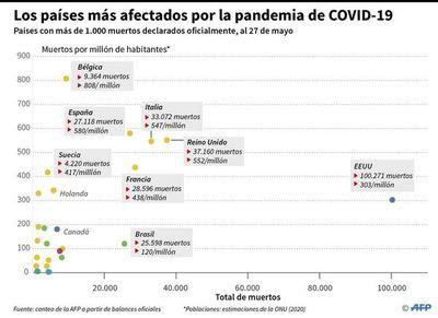 Muertes por covid-19 se duplicaron en un mes