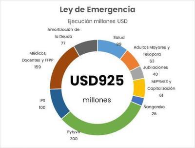 Hacienda ya respondió dos veces al Congreso sobre uso de recursos de Ley de Emergencia