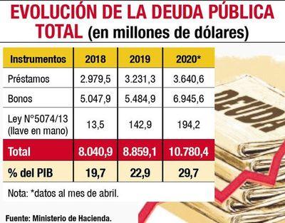 Deuda  supera los US$ 10.780 millones