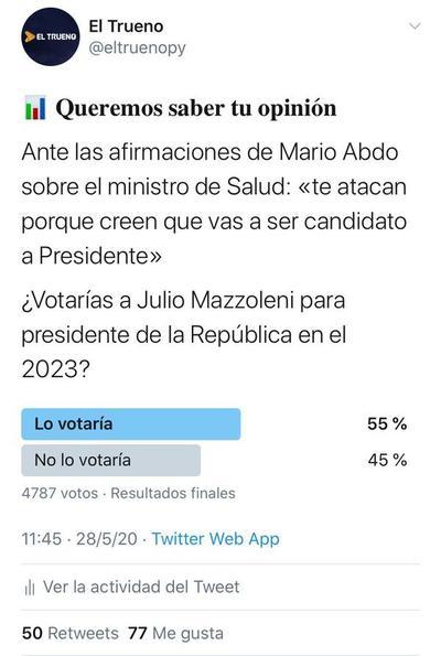 Sondeo de El Trueno: la gran mayoría votaría a Mazzoleni para presidente en el 2023