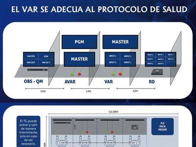 APF modifica disposición del VAR para adaptar al protocolo