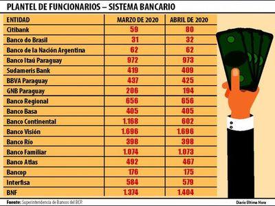 Bancos y financieras despidieron a 750 funcionarios durante la pandemia