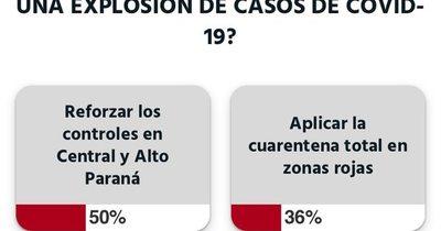 Un 50% espera que se refuercen controles en Central y Alto Paraná, según encuesta