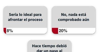 Un 72% cree que Alegre debía dejar el PLRA hace tiempo