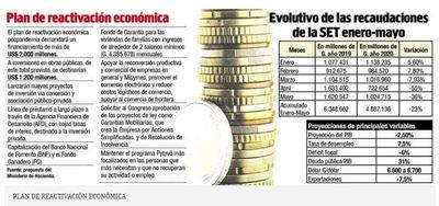 Fisco advierte que será nefasto para la economía volver a la cuarentena total