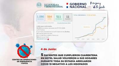 ITAPUENSES SUMAN NUEVOS CASOS DE COVID 19