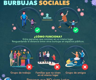 ¿Qué son las burbujas sociales ?