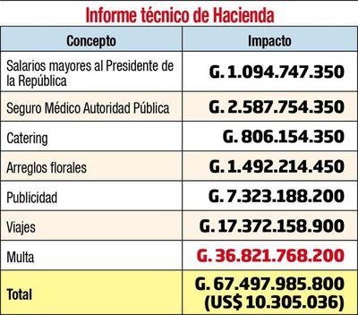 Diputados quieren mantener repartija de las multas en Aduanas y la SET