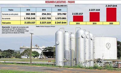 El pasivo de Petropar creció G. 120.534 millones en tres meses, refleja informe